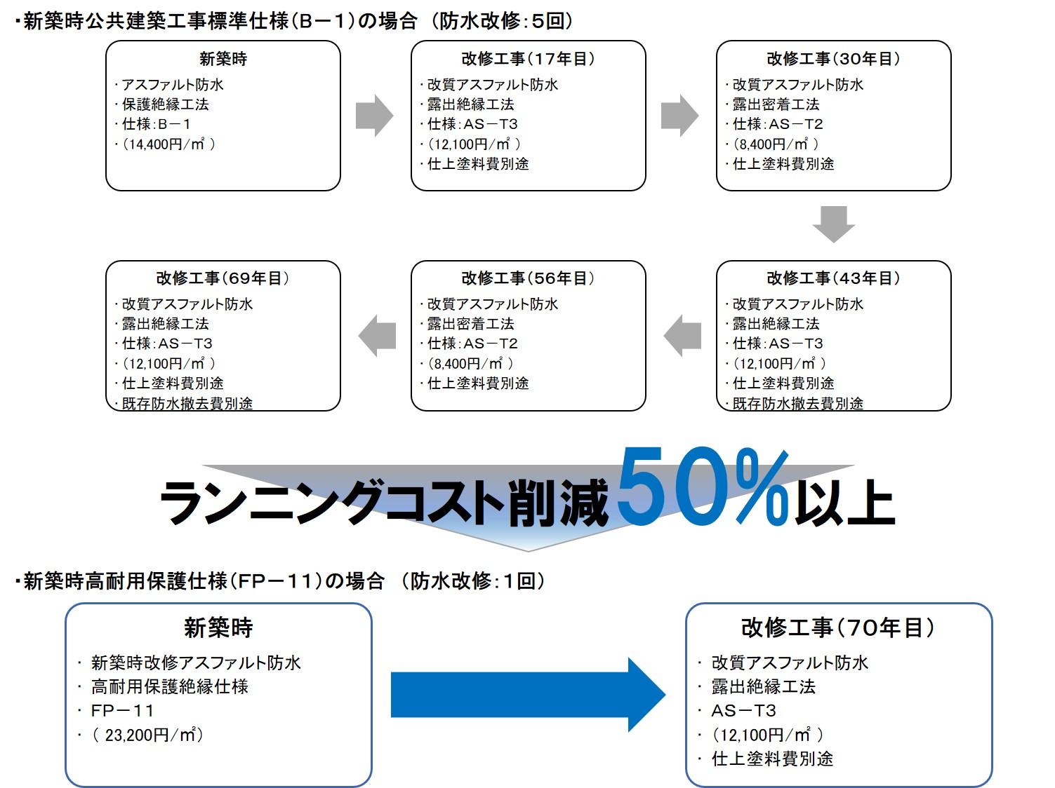 国交省仕様と日本アス仕様のランニングコスト比較