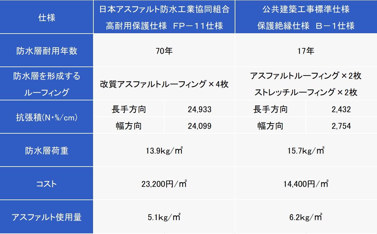 日本アス高耐用仕様と公共建築工事標準仕様の比較