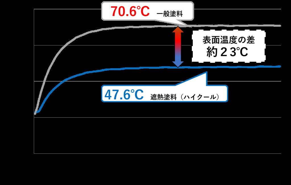 試験の写真と測定グラフ