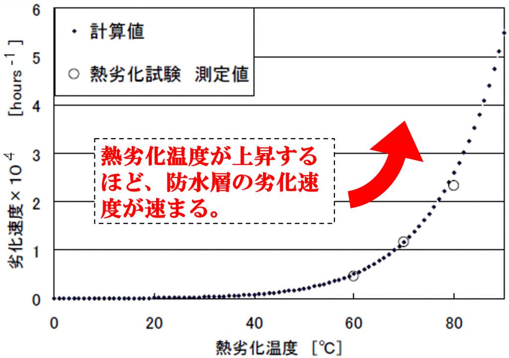 温度別のアスファルト針入度変化速度グラフ
