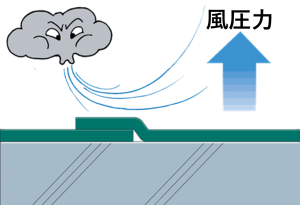 風圧力のイメージ
