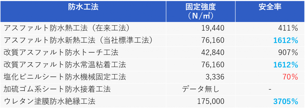 東京23区の場合の接着強度及び安全率